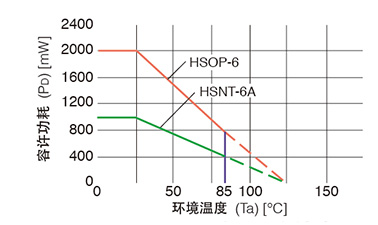在安装到基板上时,新封装HSNT-6A和HSOP-6分别实现了1000mW、2000mW的功耗。