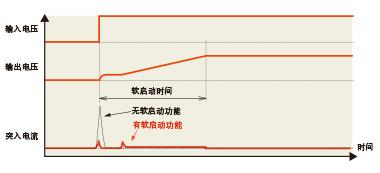 在内部固定输出电压的上升时间(可选择1ms或0.1ms)