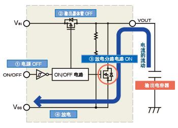 压缩电源关闭时的输出电压下降时间