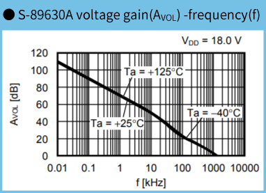 S-89630,voltage gain - frequency