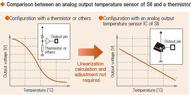 Comparison between an analog output temperature sensor of ABLIC Inc. and a thermistor