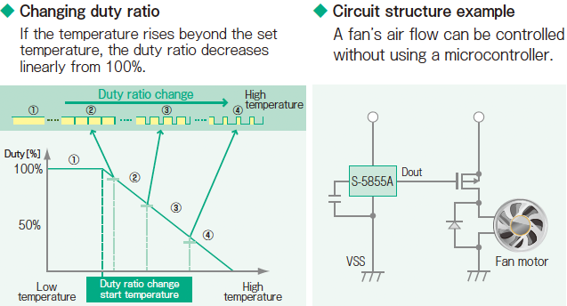 Changing duty ratio / Circuit structure example