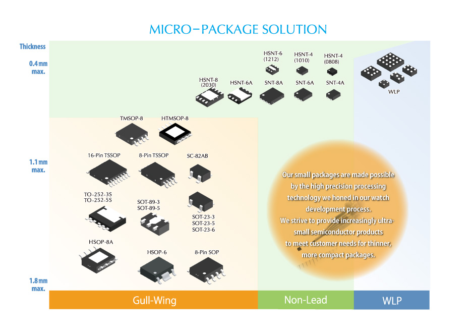 Micro Package Solution