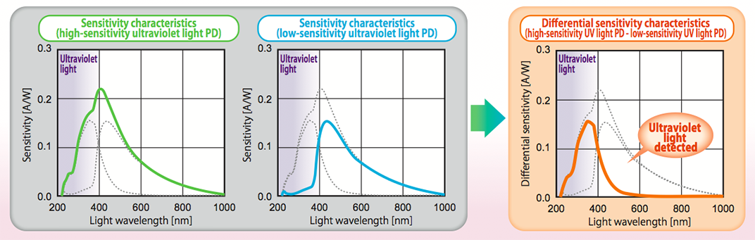 The S-5420 comprises a high- and low-sensitivity photodiode. The S-5420 enables filter-less detection of UV components by calculating the difference between PD outputs to remove visible light components.