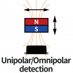 Unipolar and omnipolar detection