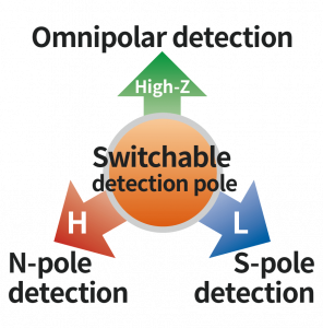 Switchable detection pole