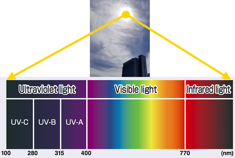 Fig.1 Sunlight and the Solar Spectrum