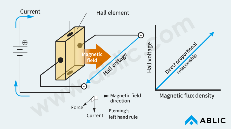 Figure 1 Principles of Hall Element Operation