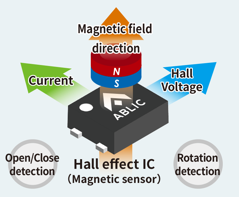What's Hall effect IC?