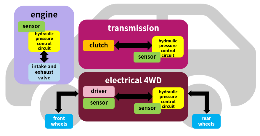 Figure 1  Automobile is a congeries of sensors and hydraulic pressure control systems.