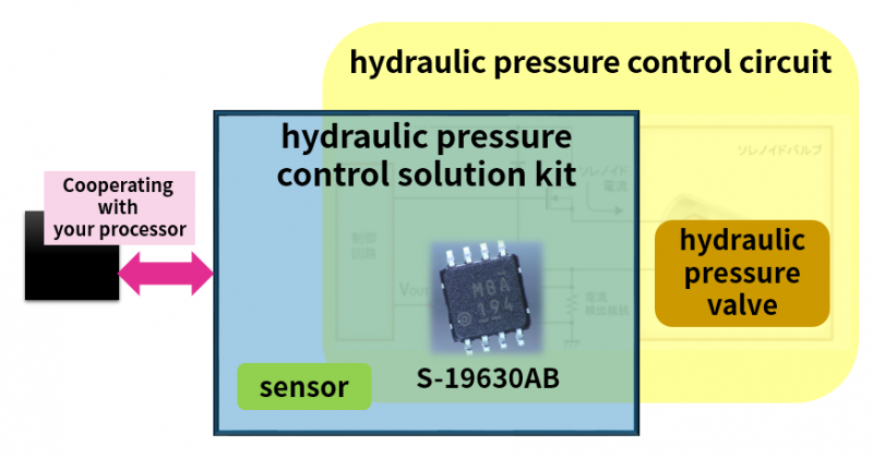 Figure 2  Providing a new solution with a new kit which S-19630AB and sensors are included in