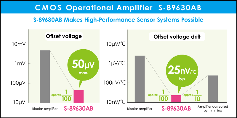 CMOS Operational Amplifier S-89630AB makes high-performance sensor systems possible