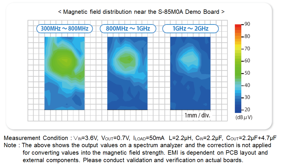 Figure 2. EMI measurement result