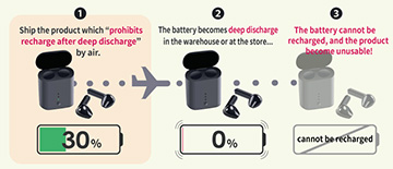 "[COLUMN by TechanaLye] Battery Protection IC ""S-82B1B series"", a savior who protects the products against problems caused by deep discharge."