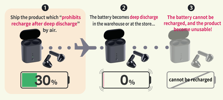 "Fig.3 A problem with the product which ""prohibits recharge after deep discharge"""