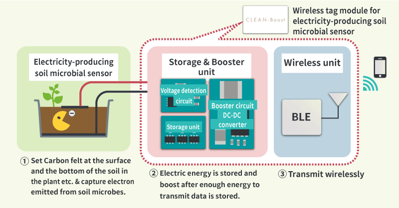 Fig.3 Mechanism of the Battery-less Wireless sensor Experiment Kit (with electricity-producing soil microbial sensor)