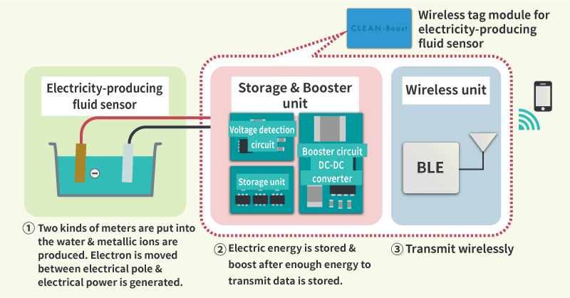 Fig.4 Mechanism of the experiment kit of battery-less wireless sensor (with electricity-producing fluid sensor)