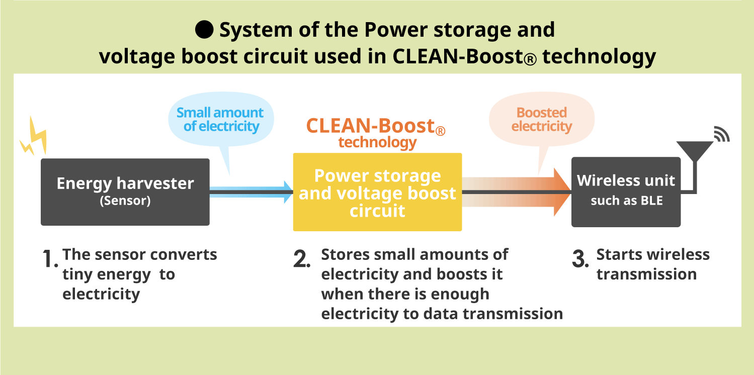System of the Power storage and voltage boost circuit used in CLEAN-Boost<sub>®</sub> Technology
