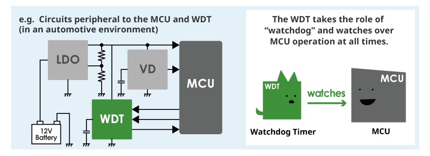 "Circuits peripheral to the MCU and WDT (in an automotive environment).The WDT takes the role of ""watchdog"" and watches over MCU operation at all times."