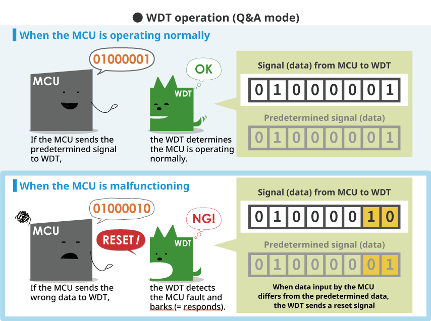 WDT operation (Q&A mode)