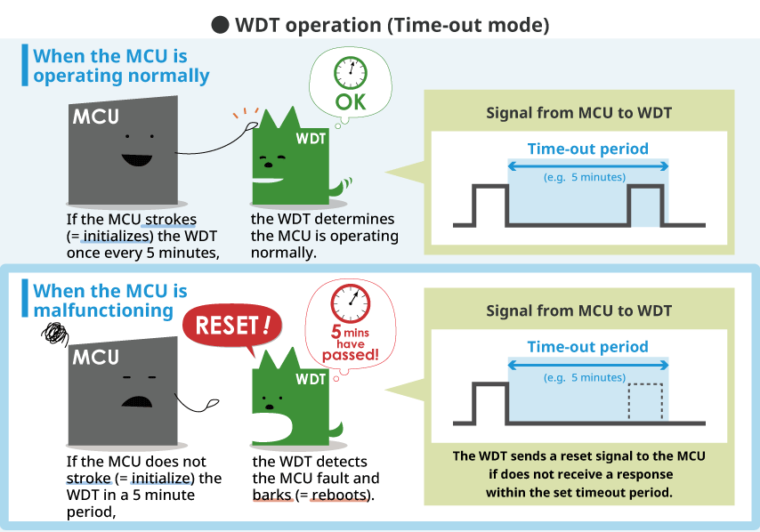 WDT operation (Time-out mode)