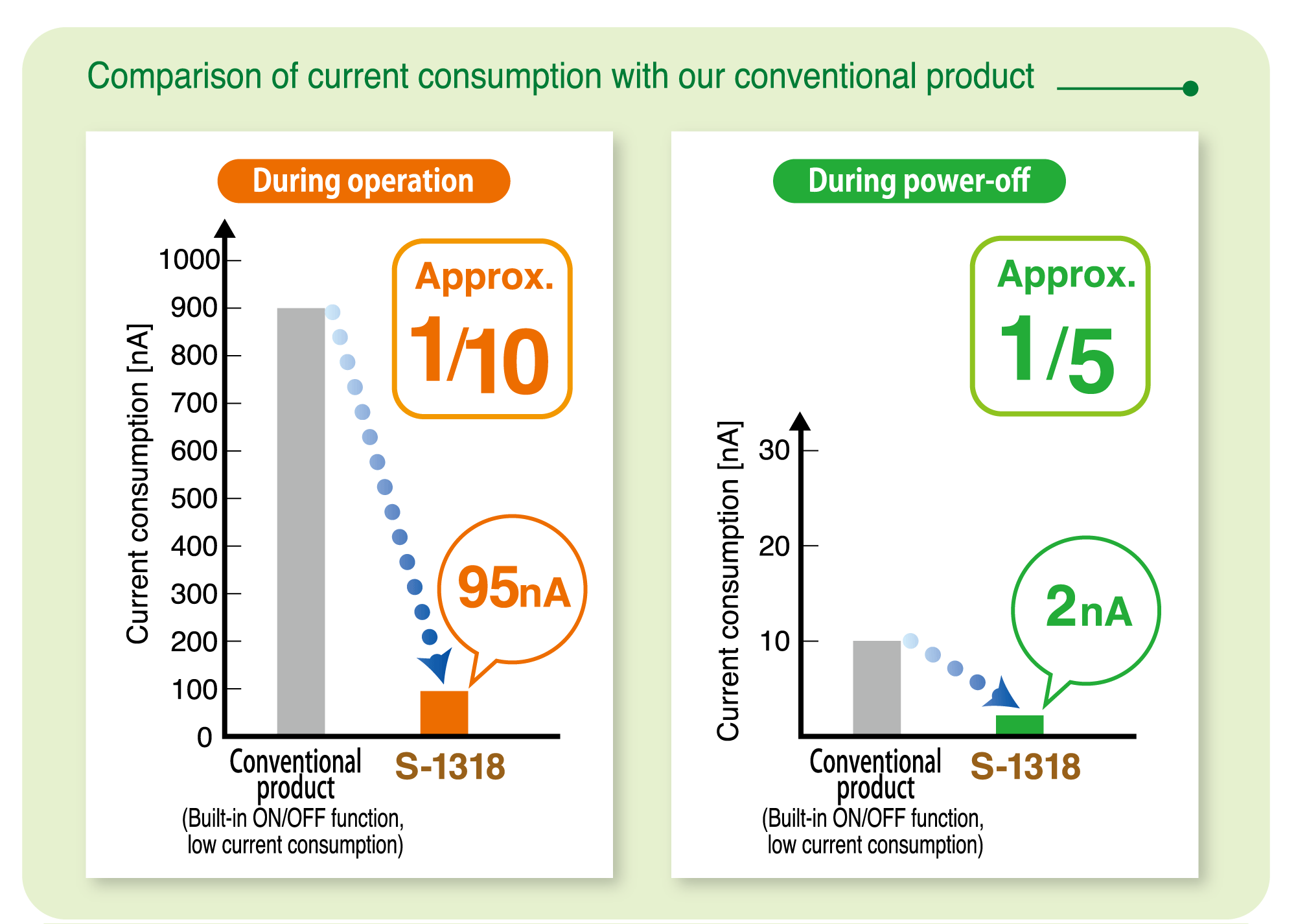 Comparison of current consumption